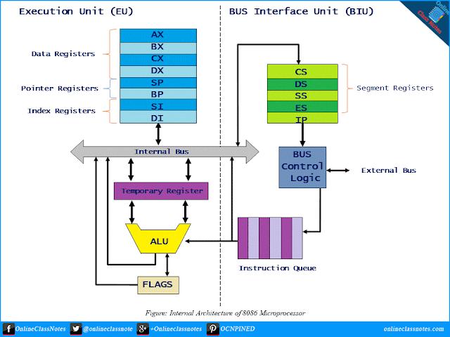 Internal Architecture of Intel 8086 Microprocessor