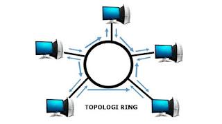 Karakteristik, Keuntungan dan Kerugian Topologi Ring