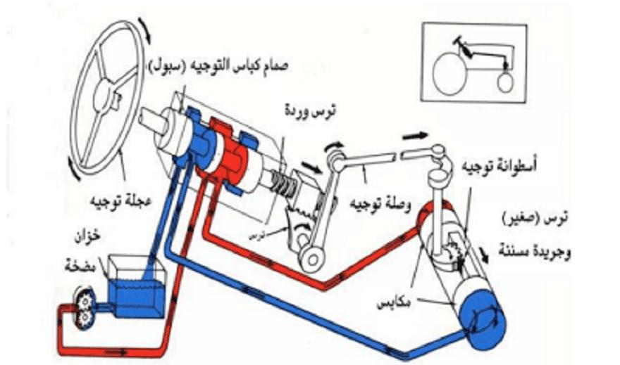 كتاب لشرح أساسيات الهيدروليك وطرق عملها Pdf