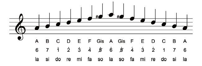 Minor Harmonis
