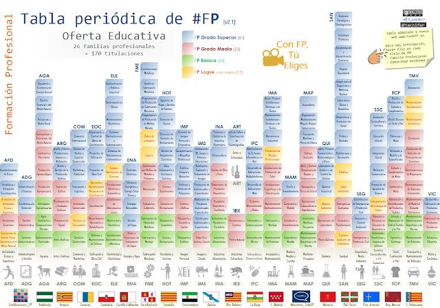 Fp informacin y promocin estudiar fp toda la oferta a un fp informacin y promocin estudiar fp toda la oferta a un clic tabla peridica fp v21 urtaz Images