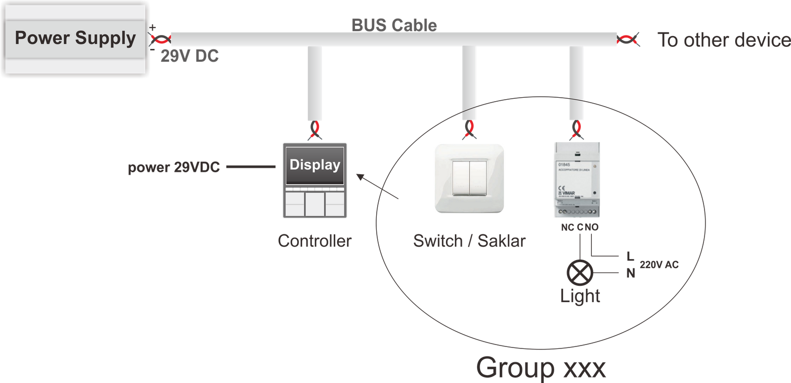Switch Dan Actuator Dikonfigurasi Kedalam  U201cgroup Xxx