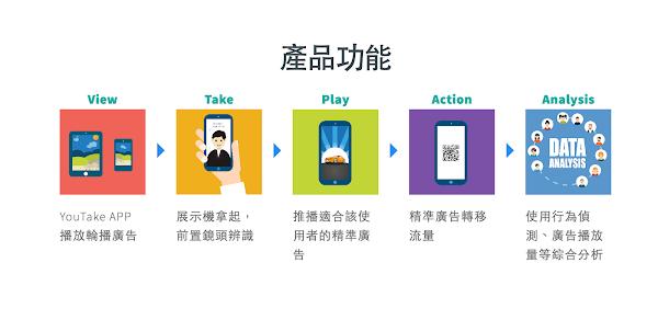 (圖說:YouTake產品功能示意,圖片來源:推手媒體官方網站)