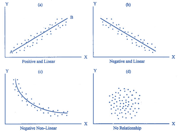 graph that shows a direct relationship between two variables in statistics