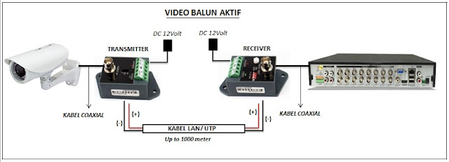 Cara pasang Video Balun CCTV