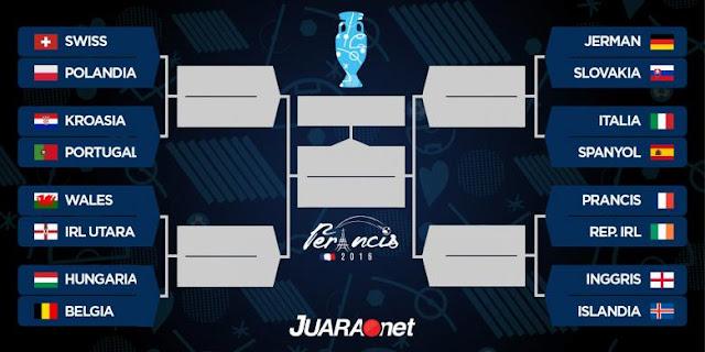 Jadwal & Bagan Babak 16 Besar Euro 2016