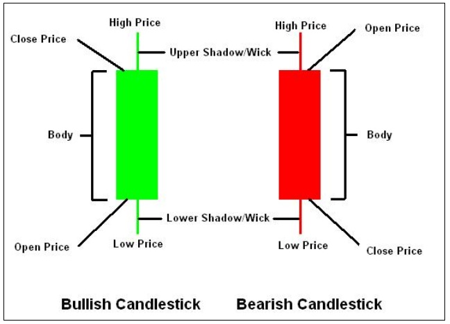 Types of candles forex