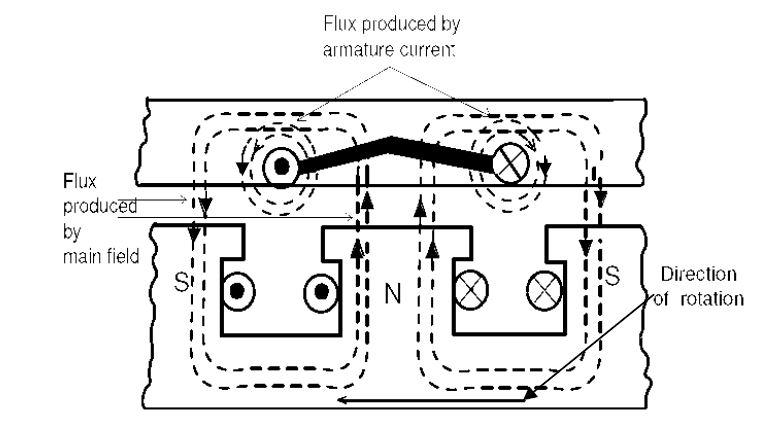 Armature Reaction:Equivalent Phasor Circuits Of Alternator