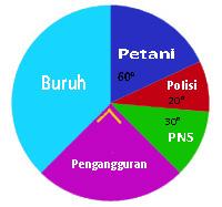 Contoh Soal Bagian Diagram Lingkaran Beserta Pembahasan Contoh Soal Bagian Diagram Lingkaran Beserta Pembahasan