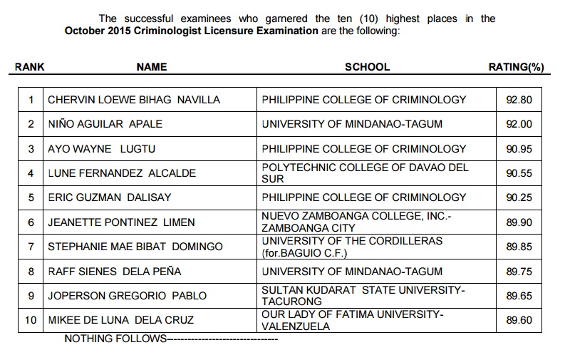 Philippine College of Criminology grad tops October 2015 Criminologist board exam