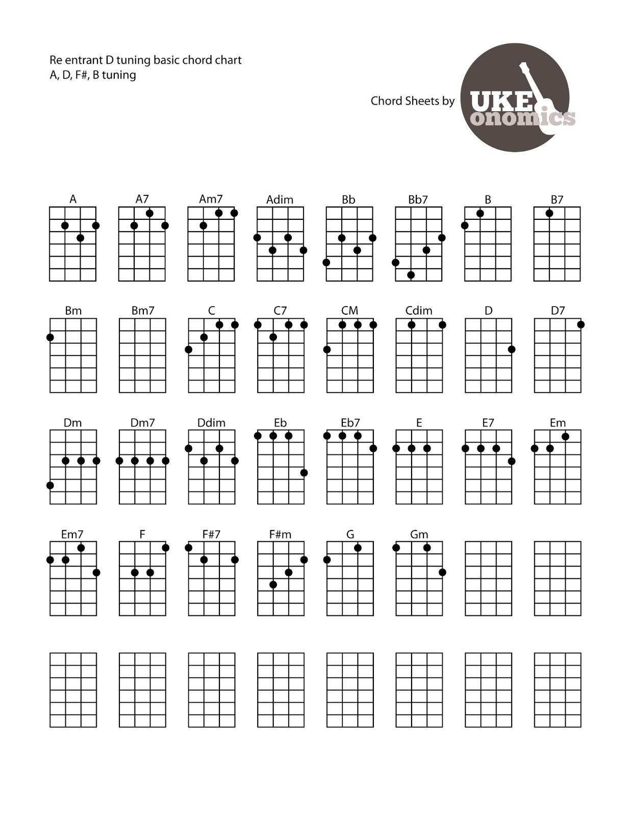 chord ukulele tuning chart chords uke re alternate tabs tunings sheet friend songs entrant ukelele tablature common basic open blank