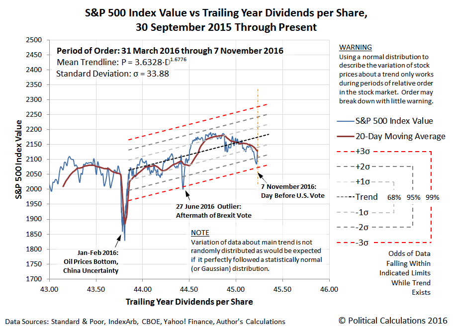 S&P 500 Index Value versus Trailing Year Dividends per Share, 30 September 2015 through 7 November 2016