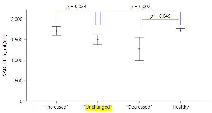 図:脳梗塞まえの水分摂取量 患者の健常者の比較