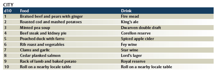 Power Score: Dungeons & Dragons - The Great List of Food & Drinks