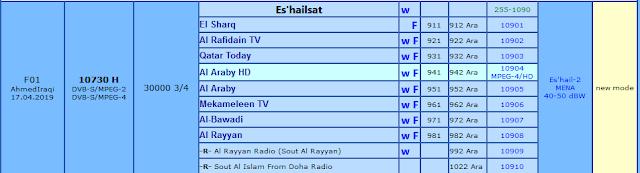 حصرياً : أحدث تردد لقناة الشرق ومكملين والعربي جديد عرب سات وسهيل سات