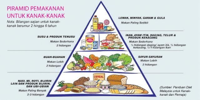 piramid makanan kanak-kanak