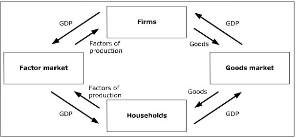 Macroeconomics unsika the circular flow simple version ccuart Image collections