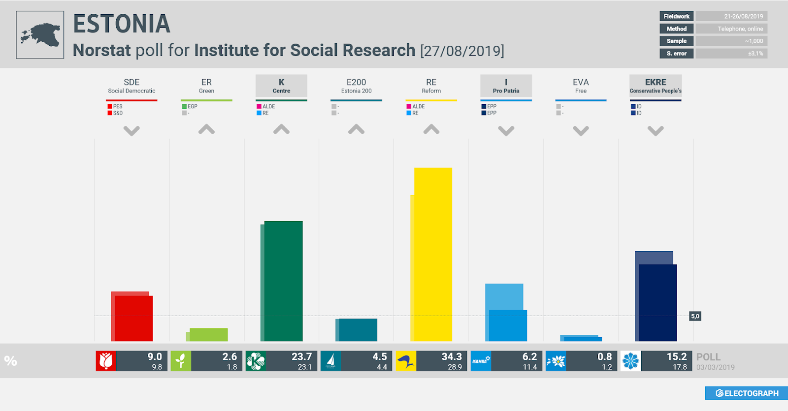 ESTONIA: Norstat poll chart for Institute for Social Research, 27 August 2019
