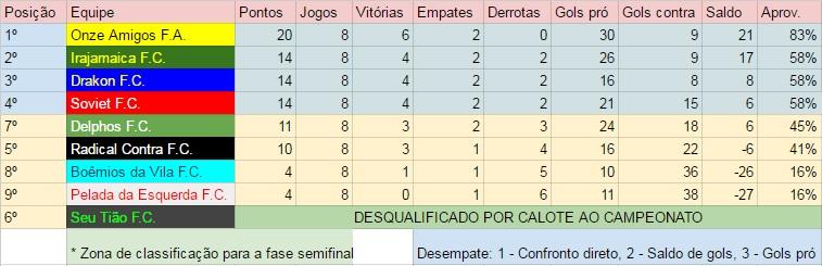 Campeonato Barbosa  Radical vence Seu Tião em disputa direta pela ... c8fb8dbfc997