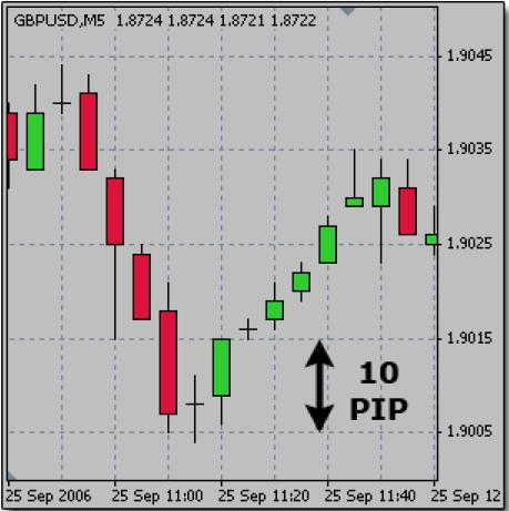 Lengkap! Cara dan Contoh Mendapatkan Uang Dari Trading Forex