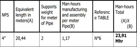 "eBook ""Estimator's Piping Man-hours Tool: Estimating Man-hours for a Project - Manual of Man-hours, Examples (Process Piping Book 1)"". the image shows the chart of calculation of the pre-manufacture and assembly of supports 