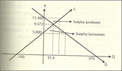 harga dan keseimbangan pasar
