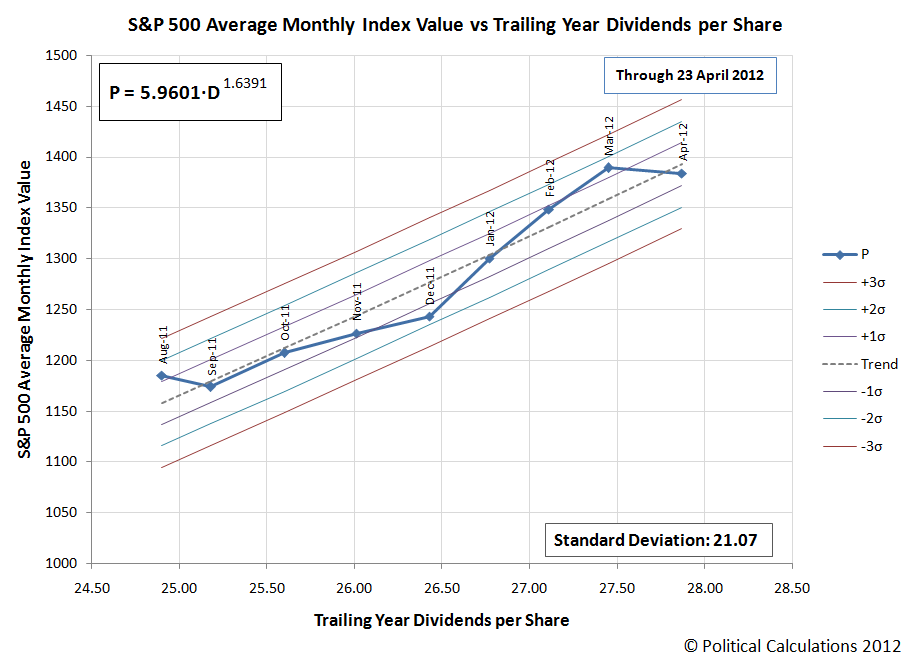 S&P 500 Average Monthly Index Value vs Trailing Year Dividends per Share, August 2011 through April 2012 (as of 20 April 2012)