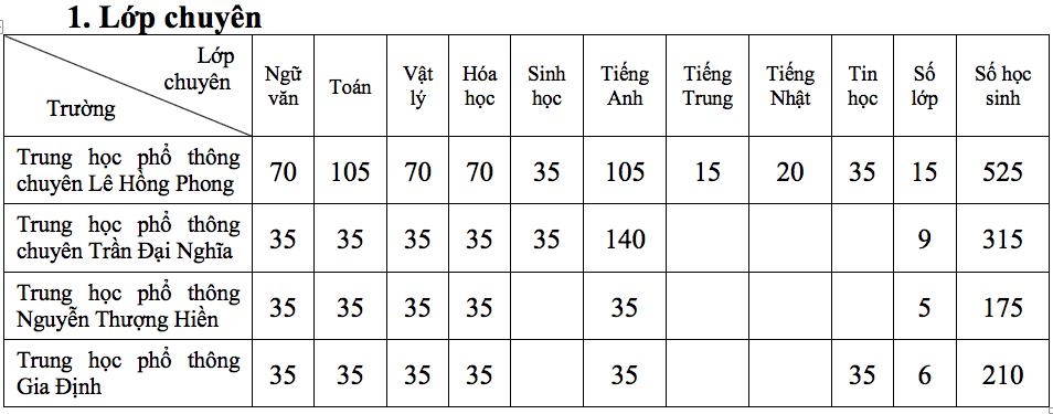 TP.HCM công bố chỉ tiêu tuyển sinh lớp 10 trường chuyên, lớp chuyên - Ảnh 2