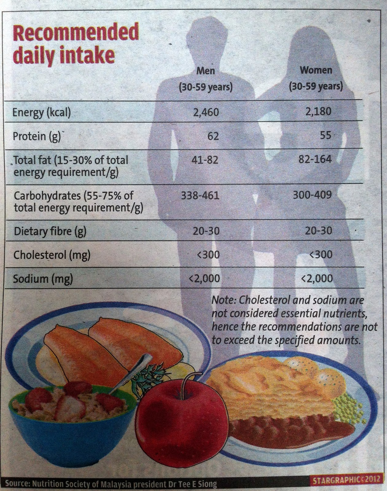 Caloric Value Of South Indian Food Items