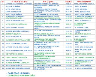 Calendario Carreras Copa Diputacion Leon 2018
