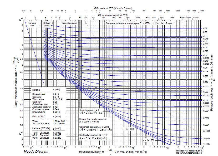 Hey Guys Moody Diagram