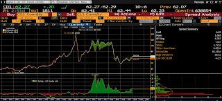 crude oil prices vs Brent oil prices