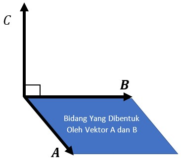 Konsep Perkalian Silang (Cross Product) Dari Dua Vektor Beserta Contoh Soal dan Pembahasan