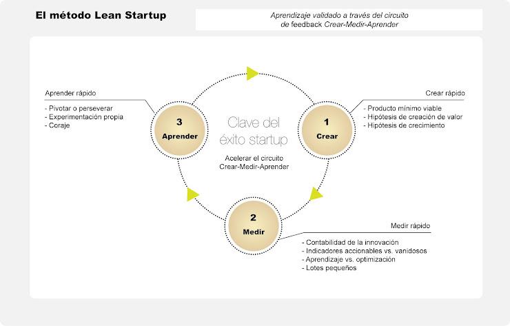 Qué es Lean Startup y cómo aplicar esta metodología para crear tu empresa