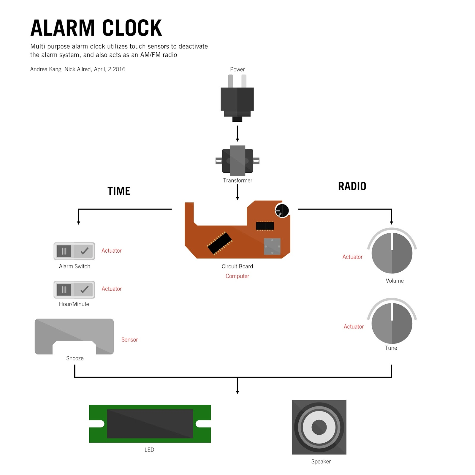 Tangible Interactions @ UW: No  2 - The 100th Alarm Clock