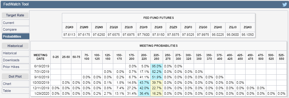CME Group FedWatch Tool - Probabilities of Federal Funds Rate Changes at Selected Upcoming Federal Reserve Meetings - Snapshot 24 May 2019