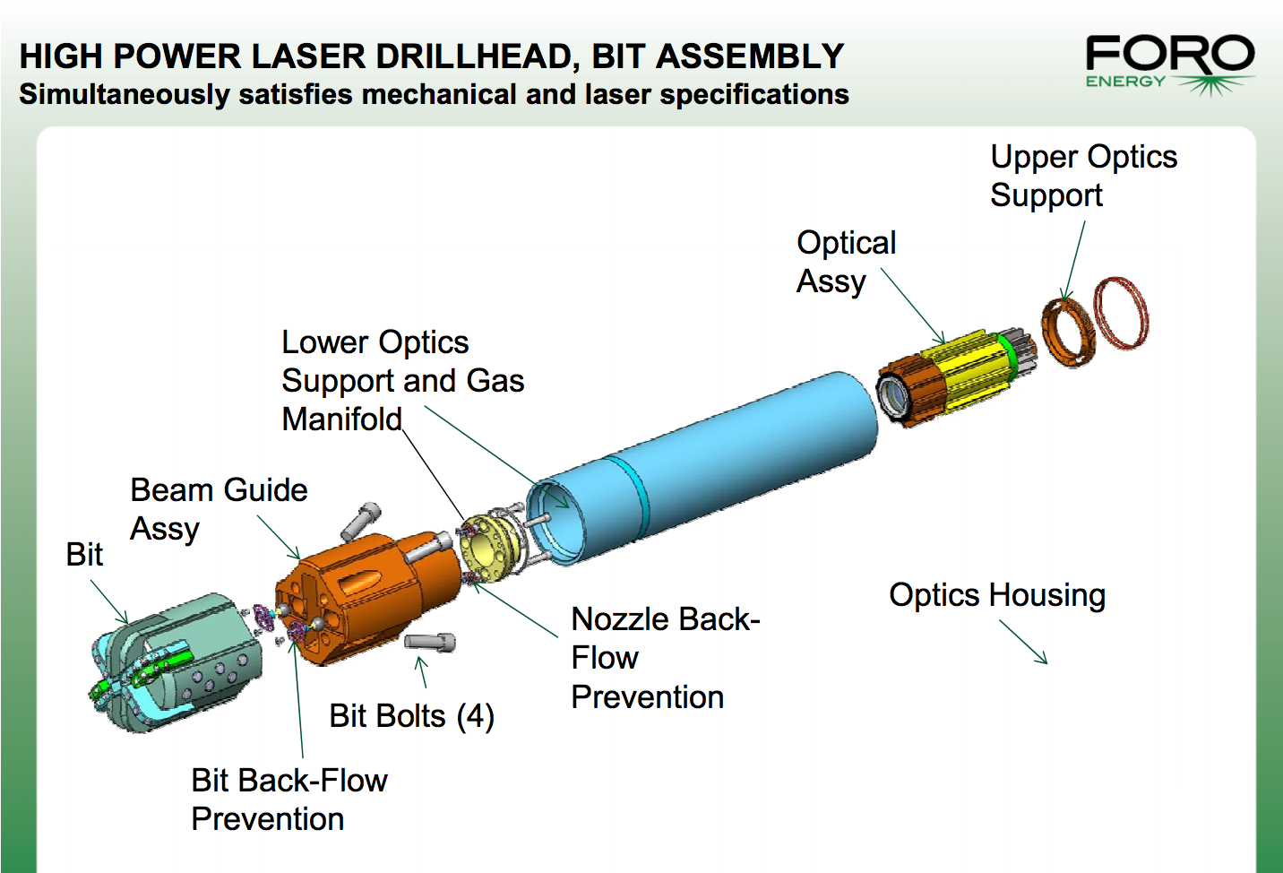 Breakthroughs In High Power Fiber Lasers Enables Four Times Faster Optic Cablethe Global Solution Components Here Is A 2012 Presentation On Foro Energy Laser Drilling