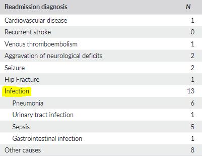 図:脳内出血の再入院理由