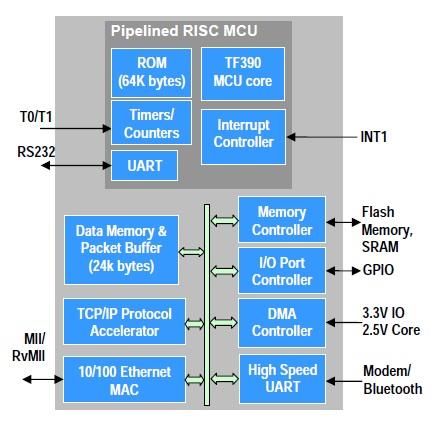 sunbeam: TF-331 Web Server Controller