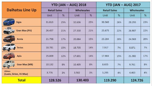 penjualan daihatsu agustus 2018