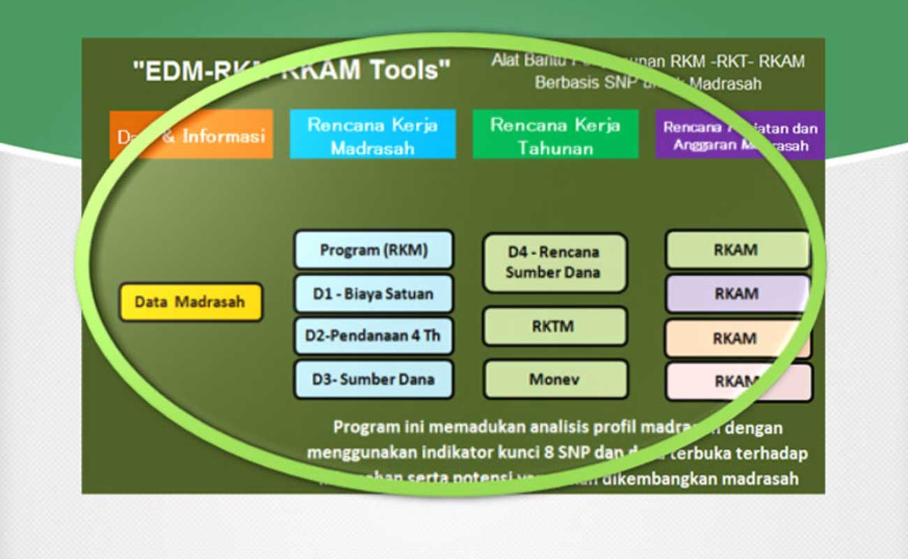 Aplikasi Penyusunan RKAM MI MTs MA Terbaru Format Excel