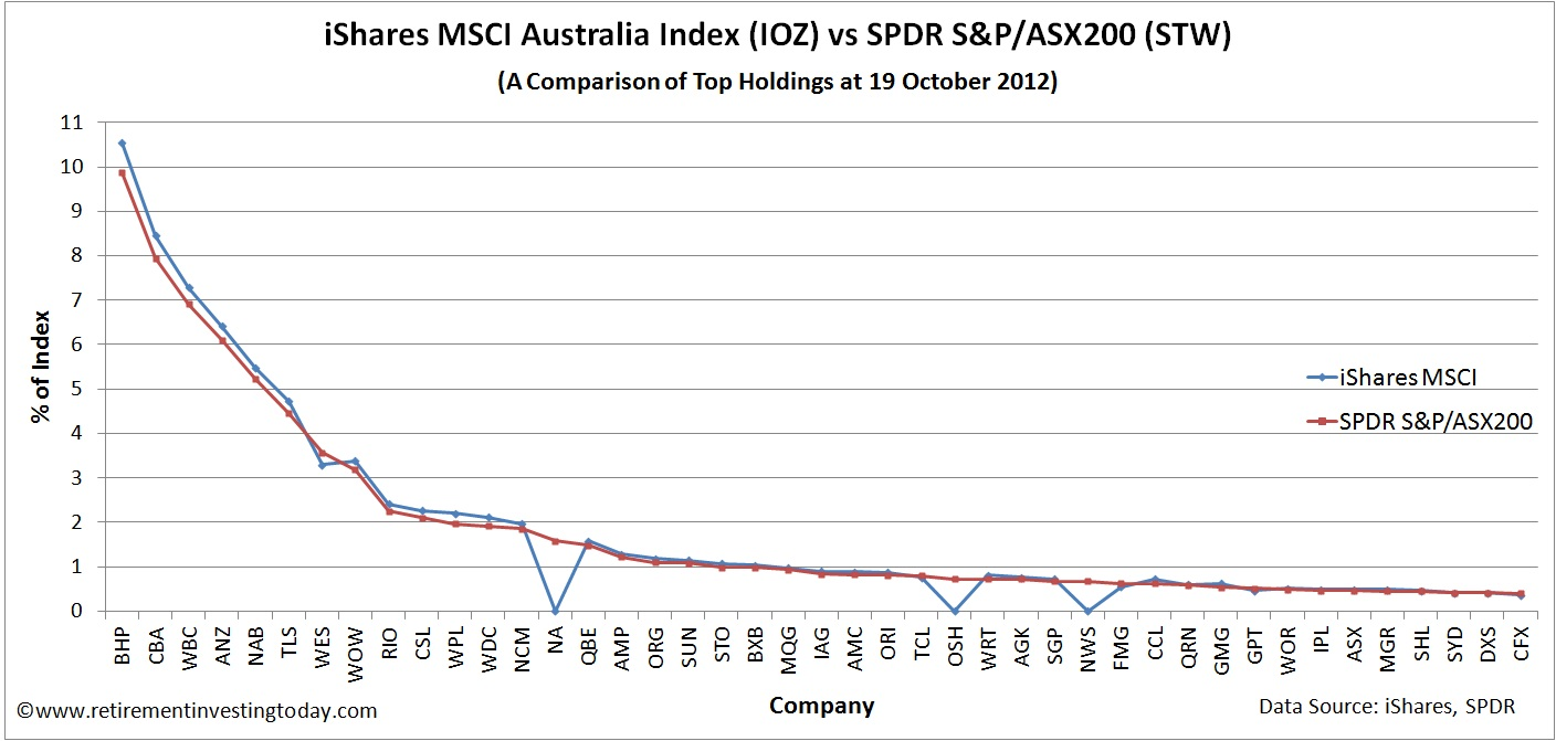 iShares MSCI Australia Index (IOZ) vs SPDR S&P/ASX200 (STW)