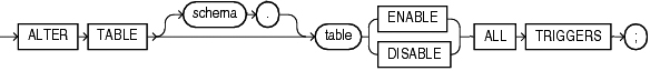 Diagrama sentencia ALTER TABLE