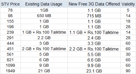BSNL 3G Recharge Offer Tariff