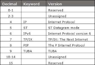 PENGENALAN IPV6