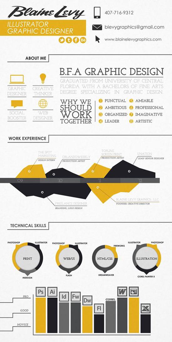 model desain resume arsitektur