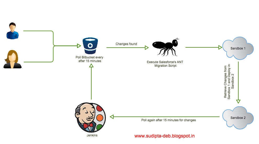Implementing Continuous Integration Using Jenkins and Git