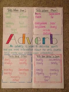شرح درس الظرف فى اللغة الانجليزية امثلة على adverb الفرق بين adverb و adjective