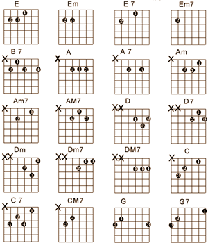Guitar guitar tabs lessons for beginners : all guitar chords for beginners - GUITAR PICTURE