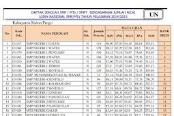 Ranking Sekolah SMP Se Kabupaten Kulon Progo berdasarkan nilai UN
